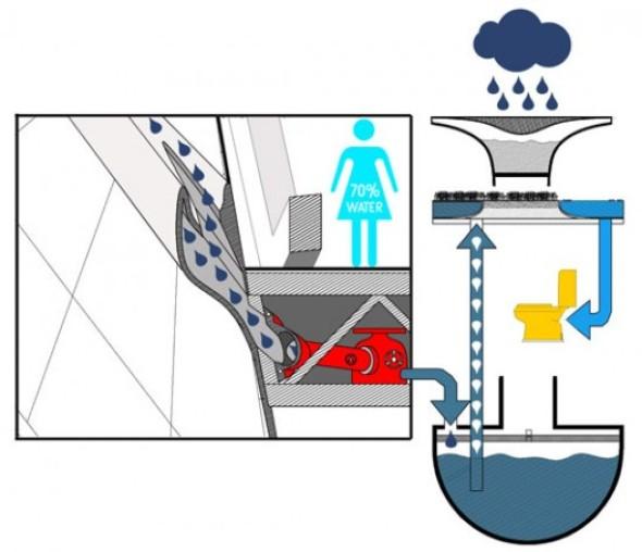 Recolector de lluvia y rascacielos / H3AR