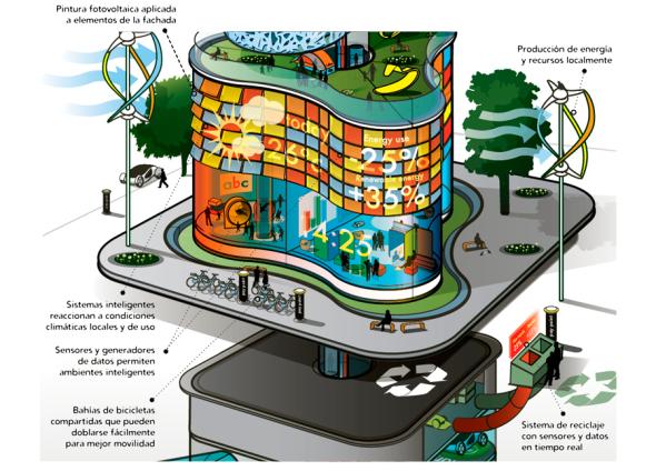 Arquitectura urbana en 2050 según la visión de Arup