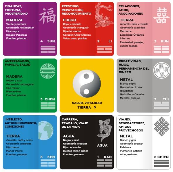 La Influencia de Feng Shui en la Arquitectura