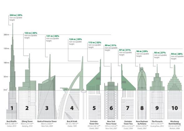 Se revelan las 10 torres falsas más altas del mundo