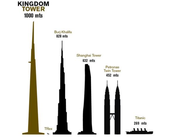 Los 10 edificios más altos del mundo