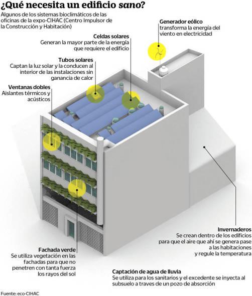 Bioarquitecto, el sanador de edificios