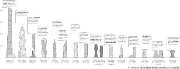 La lista de los rascacielos en espiral más altos