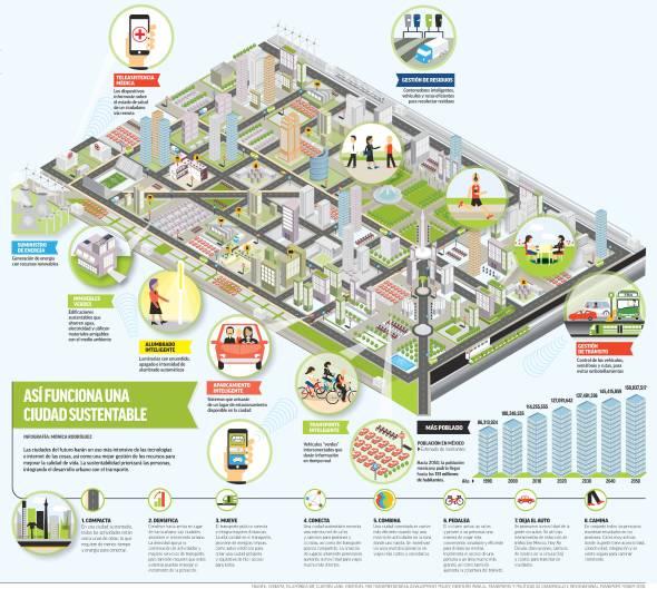 Así serán las ciudades en el año 2050