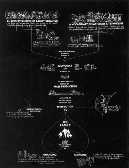 Charles Eames: ¿Qué es una casa