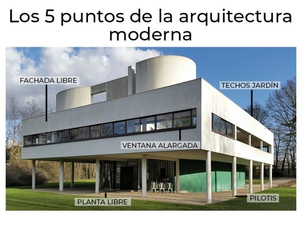 Los 5 puntos de la arquitectura de Le Corbusier para principiantes