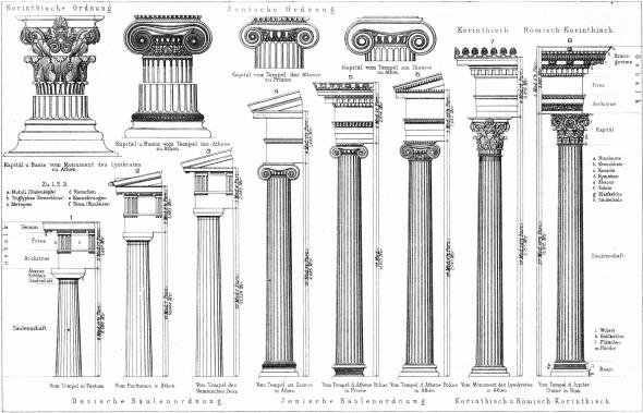 Los 5 órdenes de la arquitectura clásica